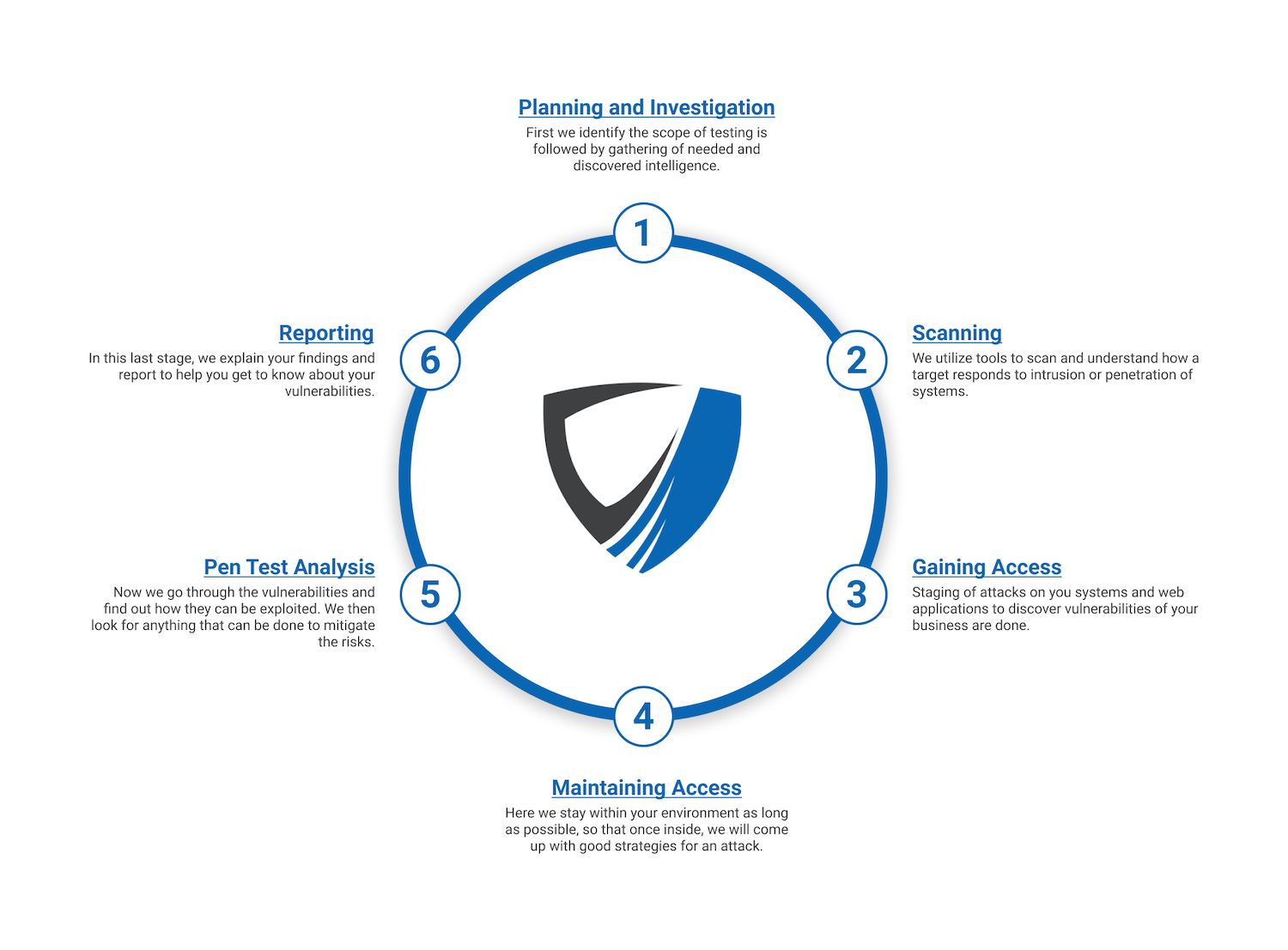 6-Stages of Penetration Testing